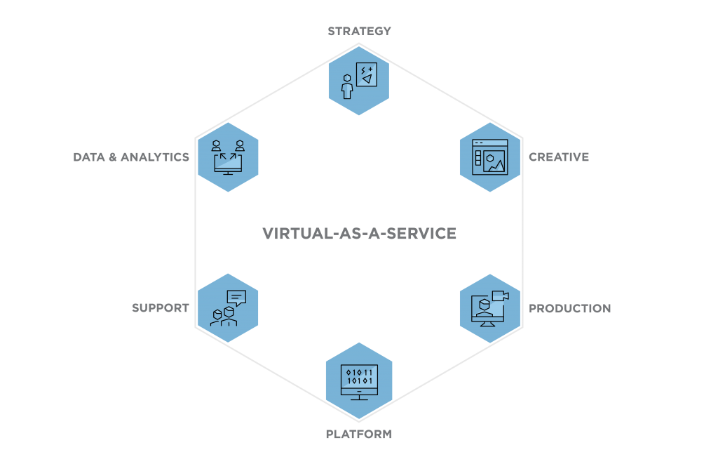 Virtual-as-a-Service visually displayed