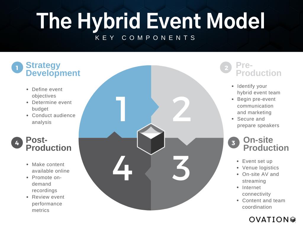 Hybrid Event Model Graph